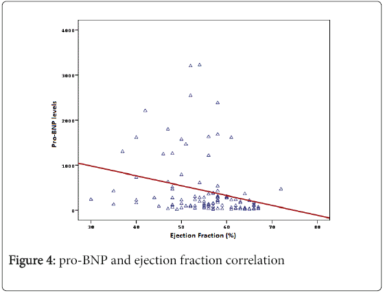 angiology-pro-BNP-ejection-fraction