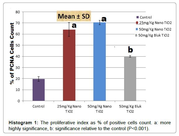 animal-health-behavioural-science-proliferative-index