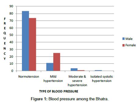 anthropology-Blood-pressure
