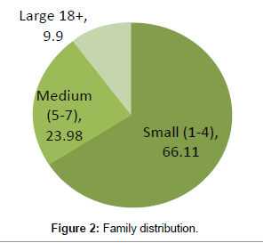 anthropology-Family-distribution