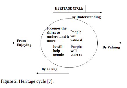 anthropology-Heritage-cycle