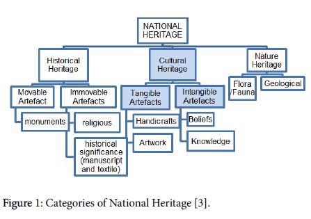 anthropology-National-Heritage