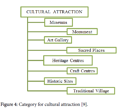 anthropology-cultural-attraction