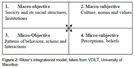 anthropology-integrationist-model