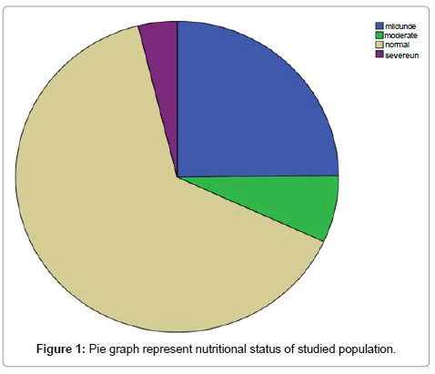 anthropology-nutritional-status-studied-population