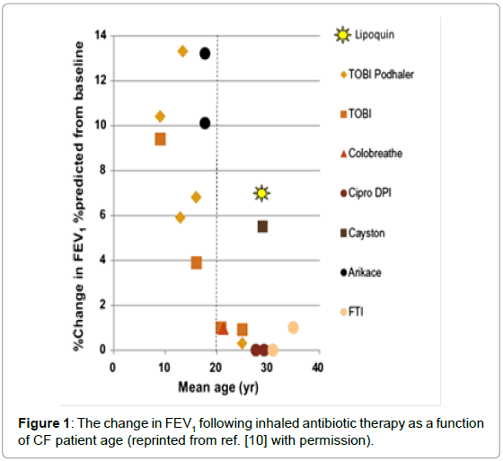 antimicrobial-agents-The-change-FEV-inhaled