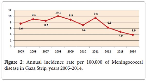 antivirals-antiretrovirals-Annual-incidence