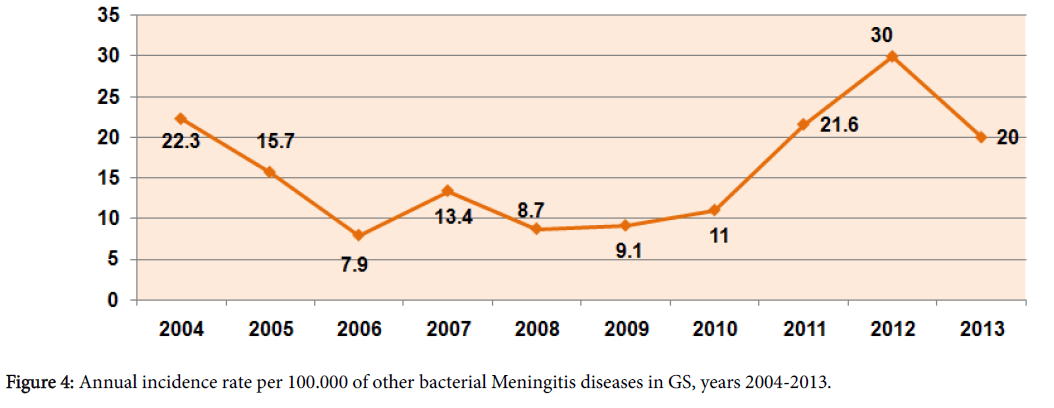 antivirals-antiretrovirals-bacterial-meningitis-diseases