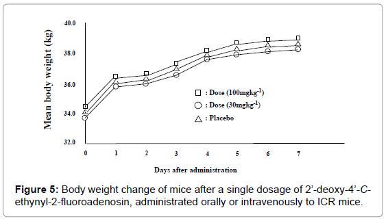antivirals-antiretrovirals-body-weight-change