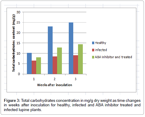 antivirals-antiretrovirals-carbohydrates