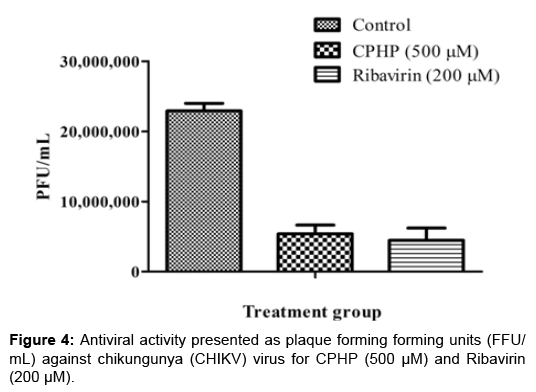 antivirals-antiretrovirals-chikungunya