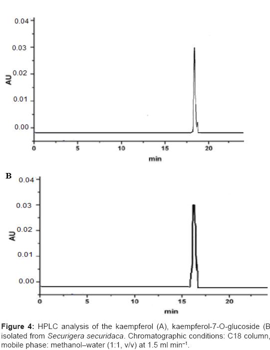 antivirals-antiretrovirals-chromatographic