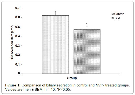 antivirals-antiretrovirals-comparison-biliary