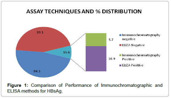 antivirals-antiretrovirals-comparison-performance-hbsag