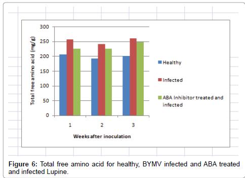 antivirals-antiretrovirals-control-lupine