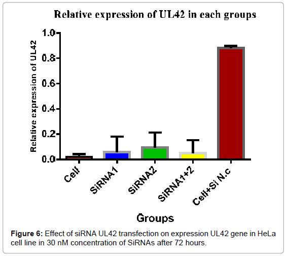 antivirals-antiretrovirals-effect-expression