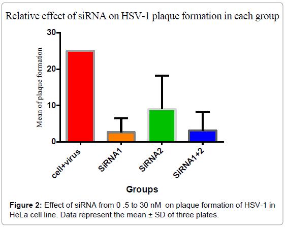 antivirals-antiretrovirals-effect-plaque