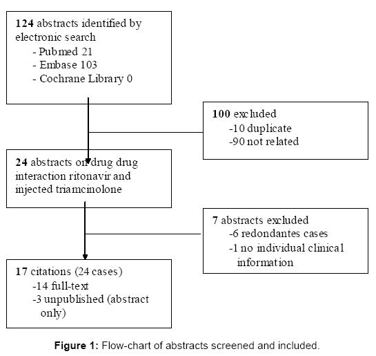 antivirals-antiretrovirals-flow-chart