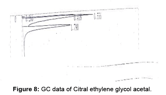 antivirals-antiretrovirals-gc-data-ethylene-glycol