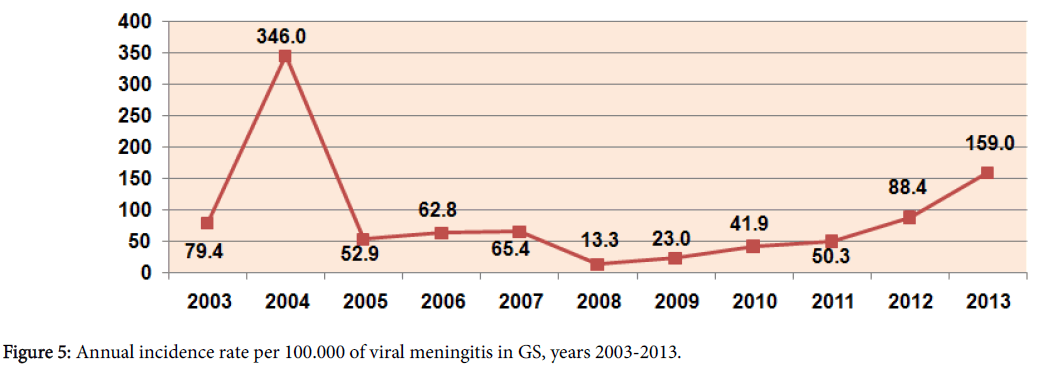 antivirals-antiretrovirals-incidence-viral-meningitis