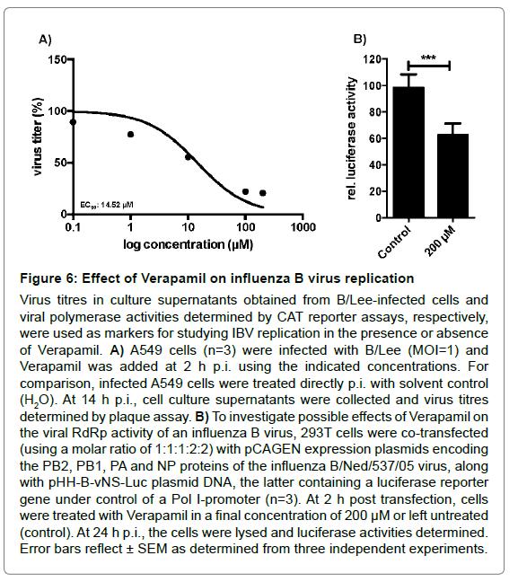 antivirals-antiretrovirals-independent-experiments
