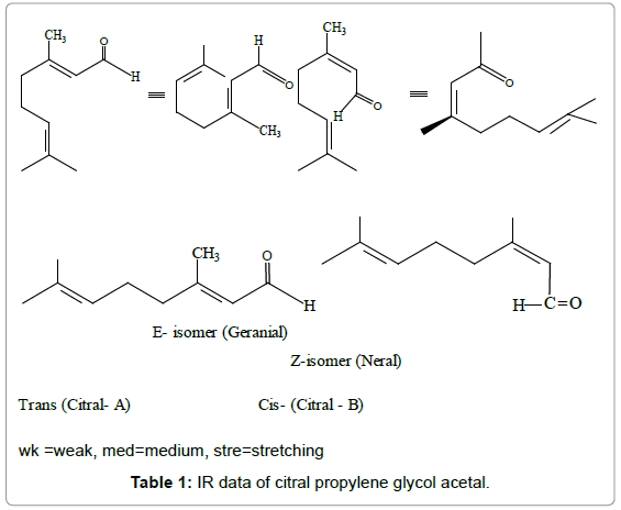 antivirals-antiretrovirals-ir-data-citral-acetal