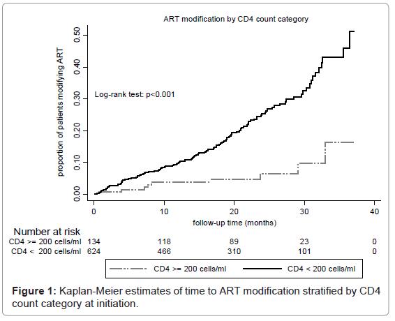 antivirals-antiretrovirals-kaplan-meier-count