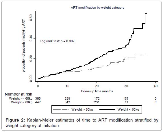 antivirals-antiretrovirals-kaplan-meier-weight