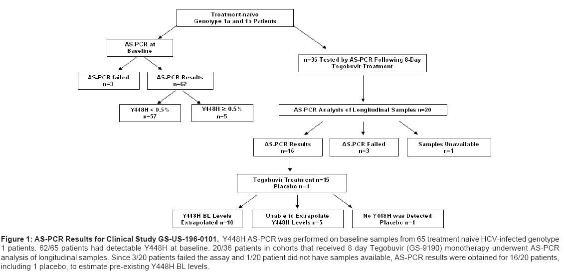 antivirals-antiretrovirals-monotherapy