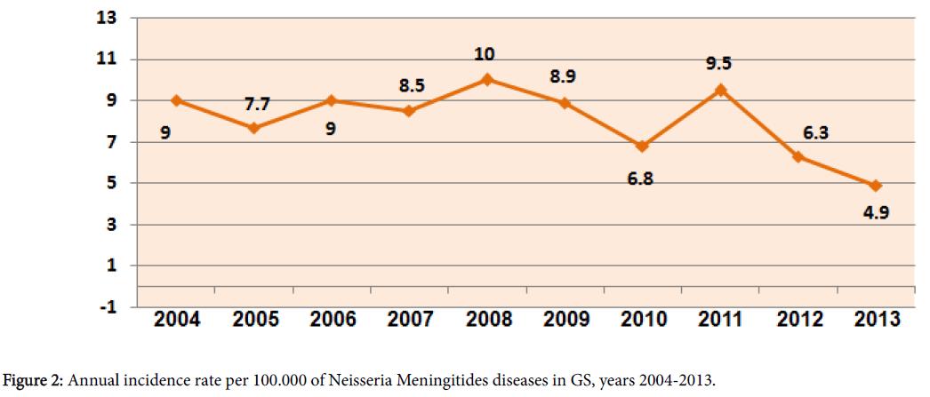 antivirals-antiretrovirals-neisseria-meningitides-diseases