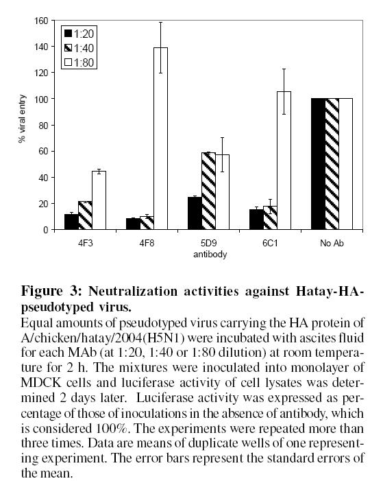 antivirals-antiretrovirals-neutralization