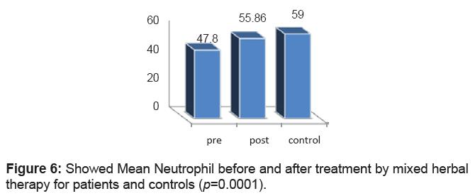 antivirals-antiretrovirals-neutrophil