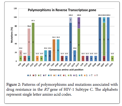 antivirals-antiretrovirals-polymorphisms-mutations