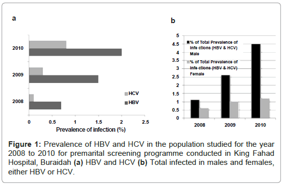 antivirals-antiretrovirals-prevalence-population