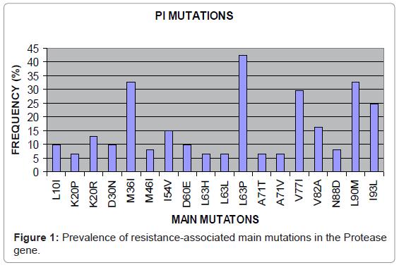 antivirals-antiretrovirals-prevalence-protease