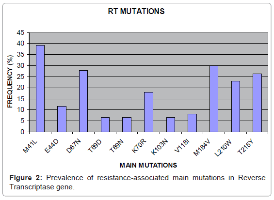 antivirals-antiretrovirals-prevalence-reverse