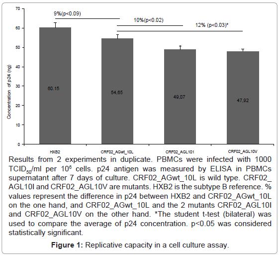 antivirals-antiretrovirals-replicative-capacity