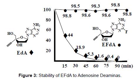 antivirals-antiretrovirals-stability-adenosine
