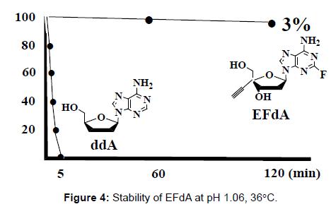 antivirals-antiretrovirals-stability-efda-ph