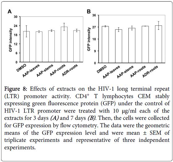 antivirals-antiretrovirals-terminal-repeat-promoter