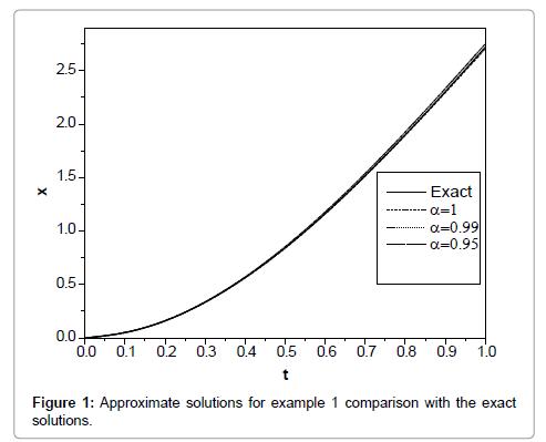 applied-computational-mathematics-approximate