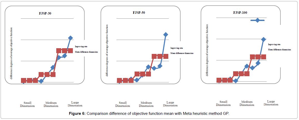 applied-computational-mathematics-comparison-heuristic
