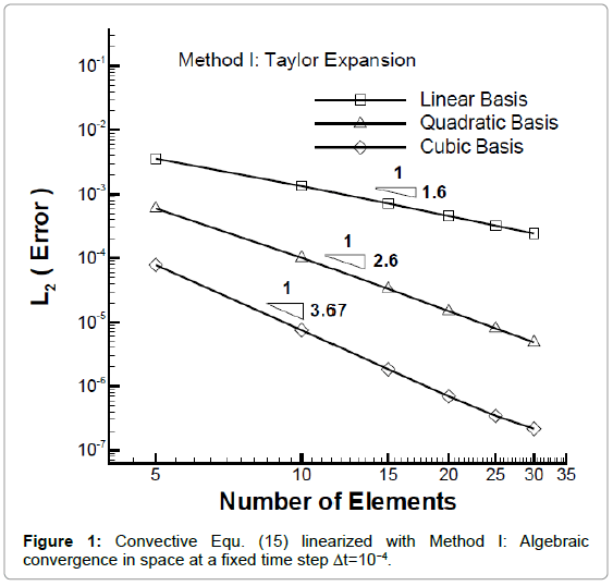 applied-computational-mathematics-convective-algebraic