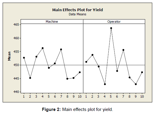 applied-computational-mathematics-effects-plot-yield