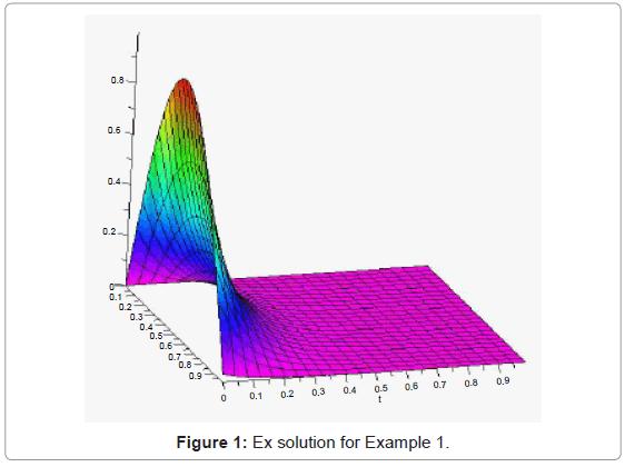 applied-computational-mathematics-ex-solution-example-1