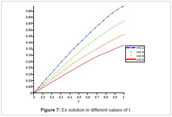 applied-computational-mathematics-ex-solution-values-t