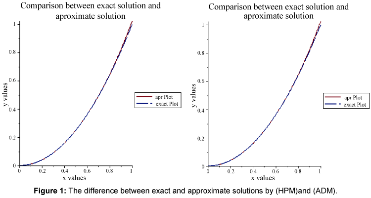 applied-computational-mathematics-exact-approximate-solutions