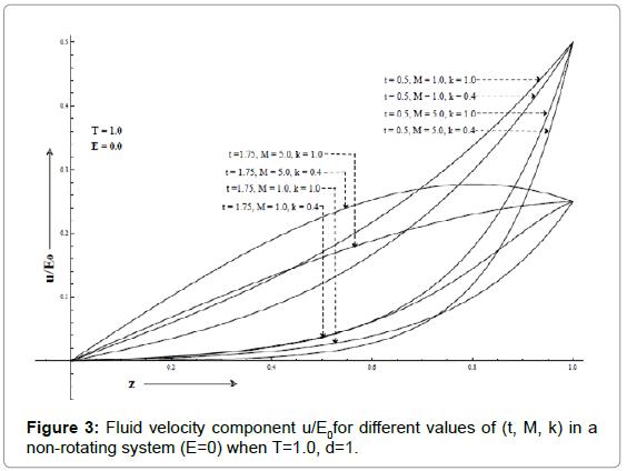 applied-computational-mathematics-fluid-non-rotating