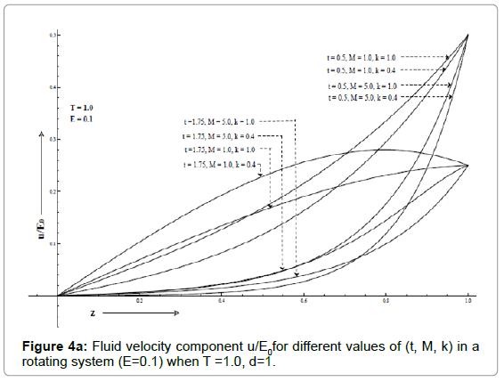 applied-computational-mathematics-fluid-rotating-e-0.1