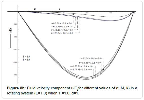 applied-computational-mathematics-fluid-rotating-e-1.0